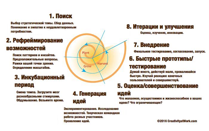 Дизайн-мышление для инноваций