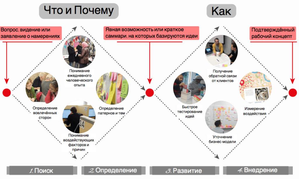 Дизайн-мышление в организации