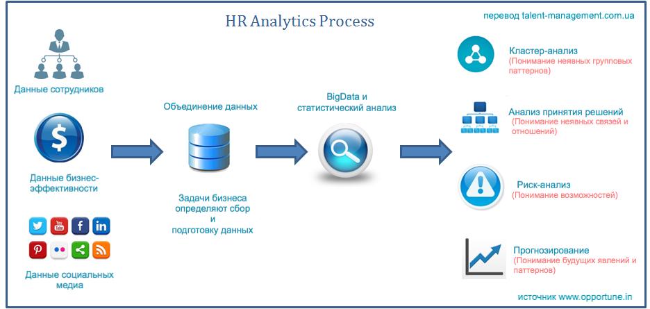 Процесс HR-аналитики
