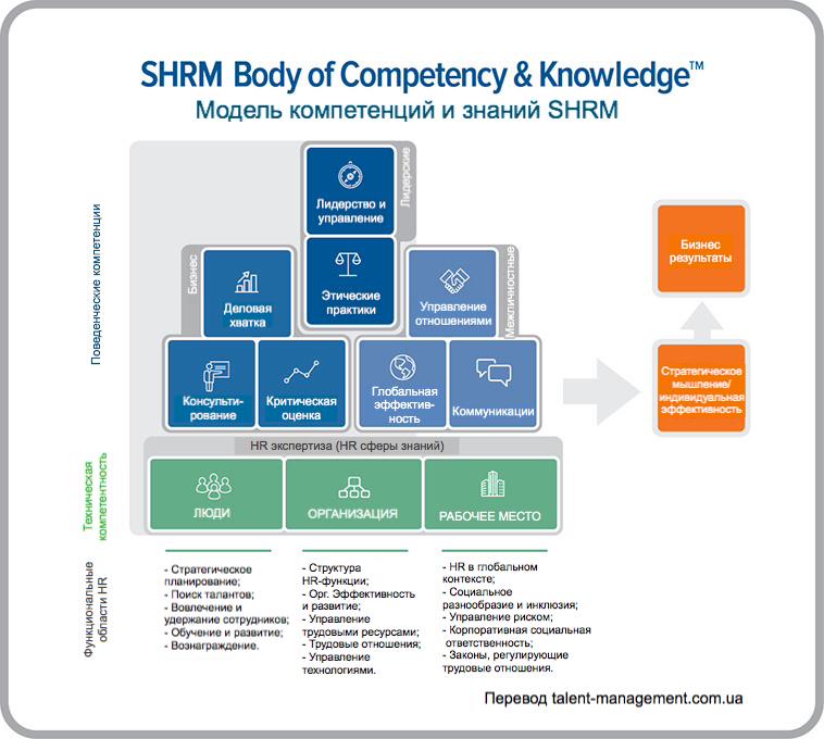 Модель HR компетенций и знаний